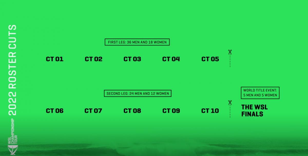 tela verde com informações sobre as etapas do circuito mundial da WSL 2022