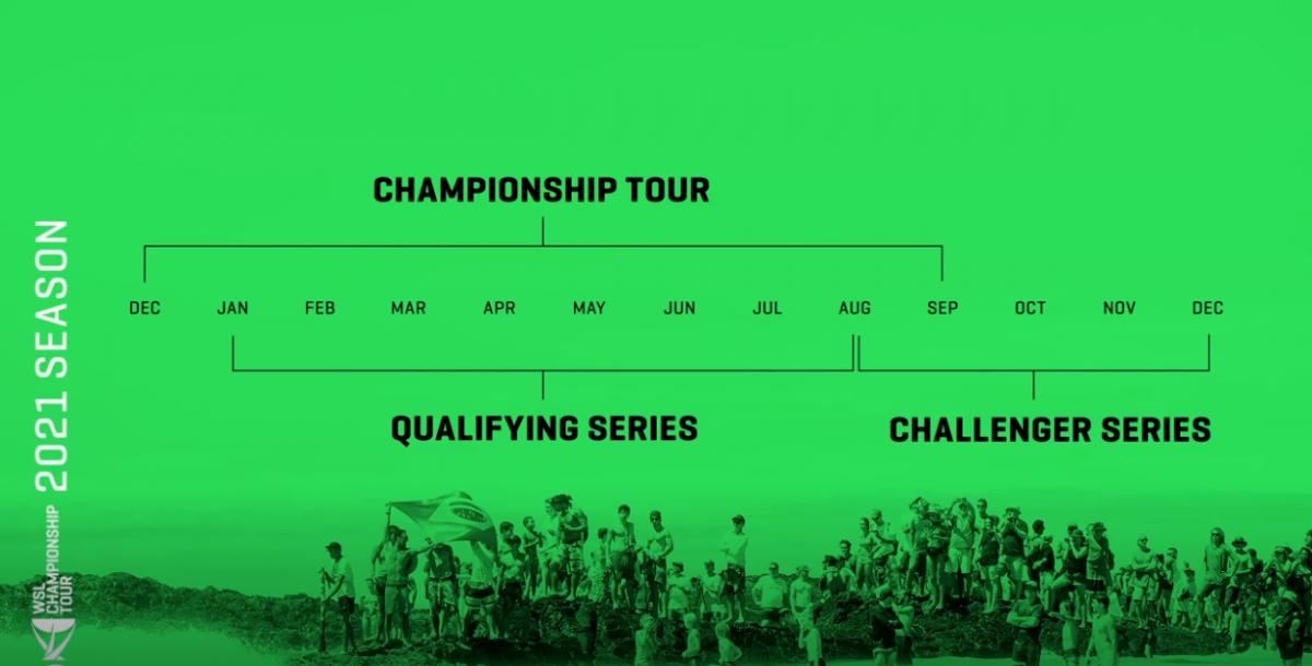 tela verde com informações da WSL sobre novo formato do circuito mundial de surf